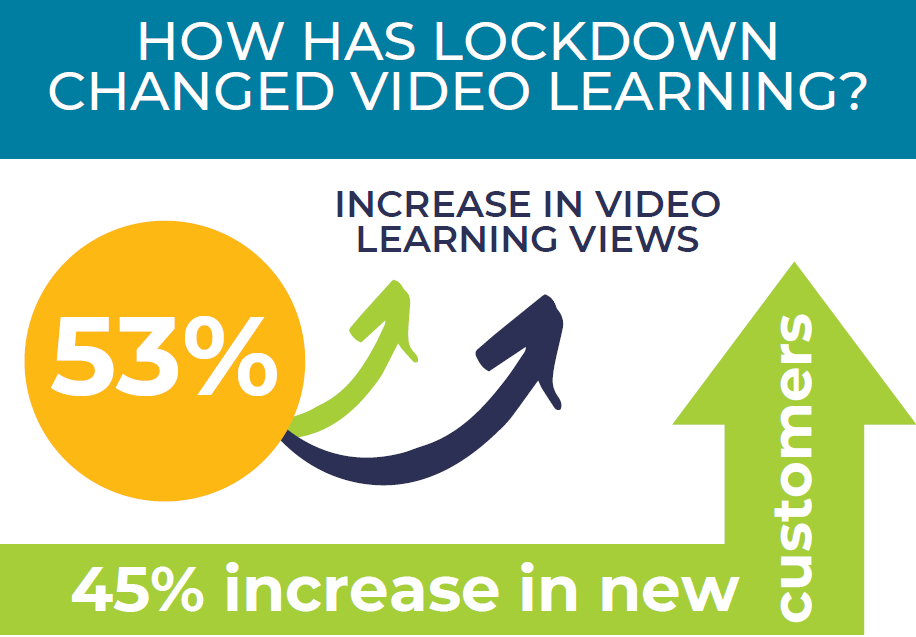 Lockdown: has it changed online video learning for good?
